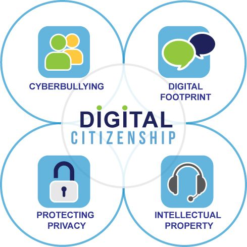 Four Main Themes of Digital Citizenship and one school's commitment to meeting the legal mandate.