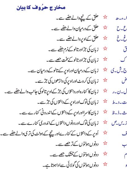 makharij al huruf in urdu english hindi