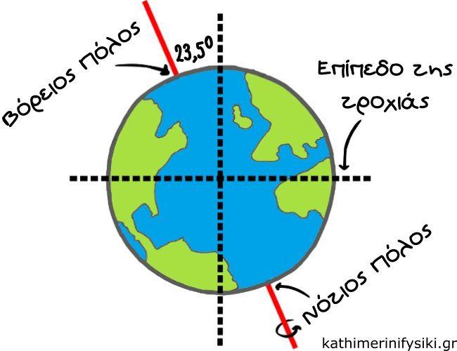 γιατί υπάρχουν οι εποχές http://www.kathimerinifysiki.gr/2015/05/epoxes.html