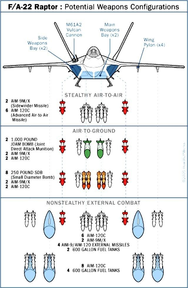 Warbirds - F-22 Raptor