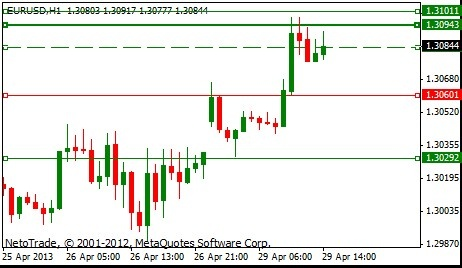 #NetoTradeSignal EUR/USD rises after U.S. economic data.