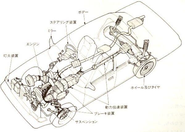 自動車の構造 構造図 車 エンジン 構造
