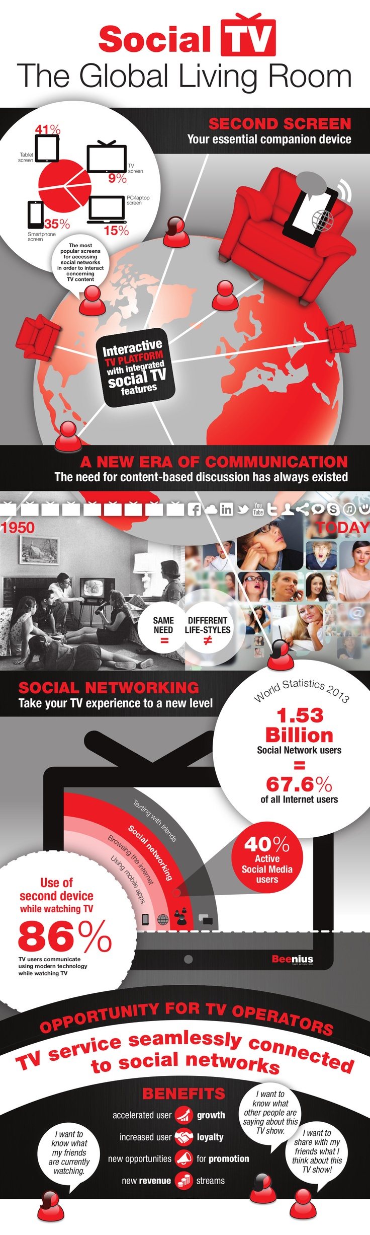 #SocialTV: The Global Living Room - The lifestyle of today's end users demands the integration of social networks into TV services.