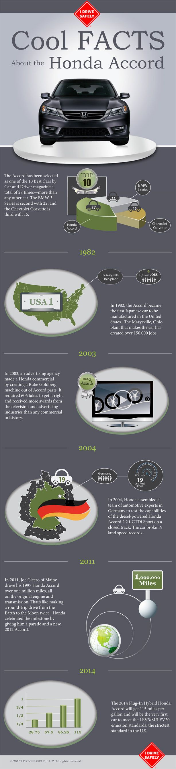 Honda Accord Facts - iNFOGRAPHiCs MANiA