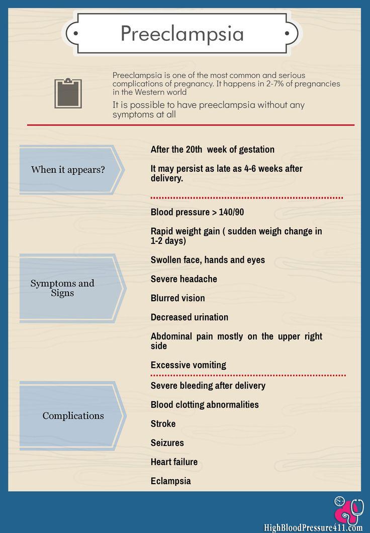 Preeclampsia infographic
