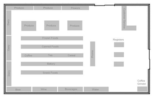 Supermarket Layout Plans