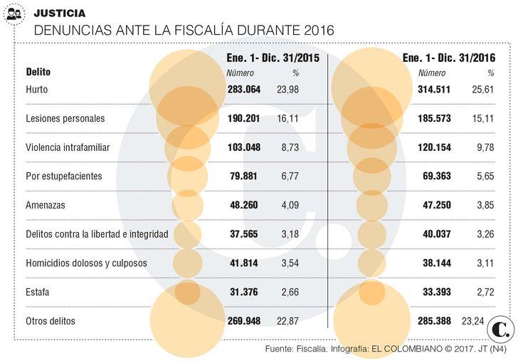 Violencia intrafamiliar y hurto subieron durante 2016: fiscal