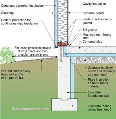 "Insulated Stem Wall—With good soil conditions construct the foundation assembly out of three pieces – a footing, a stem wall and the ""flat plate"" slab part. Insulate it under it and on the inside of the perimeter making sure you uncouple the plate from the stem wall at its edge. This edge thing is a big deal – the thermal bridging that occurs if you don't do it costs you more than half the thermal resistance of the whole deal."