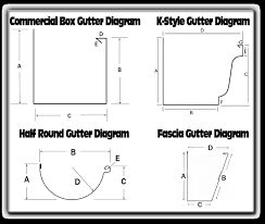 With so many different gutter profiles in Australia, take a look at these gutter profiles in the diagram. When it comes to guttering in Adelaide, South Australia contact Gutter Guys Adelaide. These are the gutter profiles available at your local hardware like Bunnings Warehouse Modbury.
