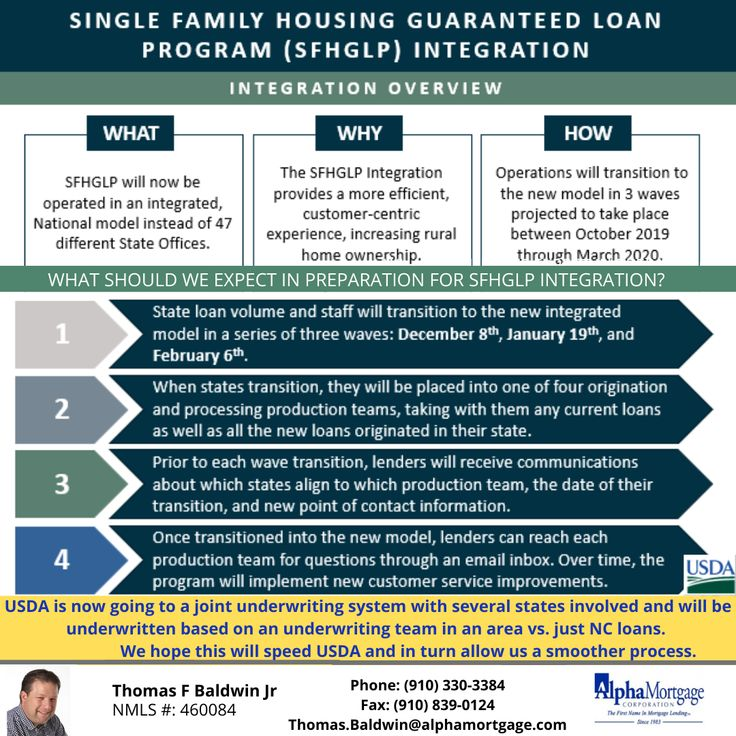 Changes To Usda Loan Processing Mortgage Banker Usda Loan Underwriting