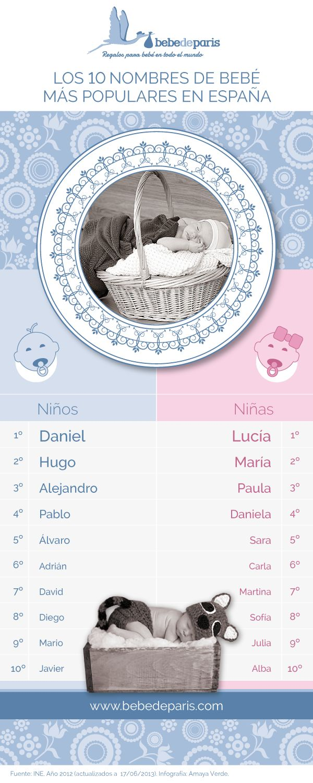 #Infografía Top 10 Nombres de Bebé en España. Un poquito de inspiración para encontrar el nombre perfecto para tu bebé.