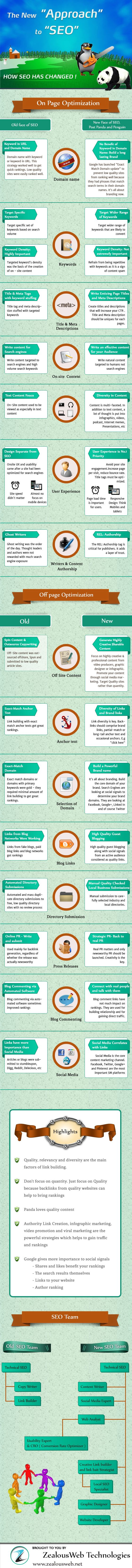 This infographic by ZealousWeb demonstrates the old vs. new approaches to SEO. It emphasises the inventive input required to be successful in SEO and