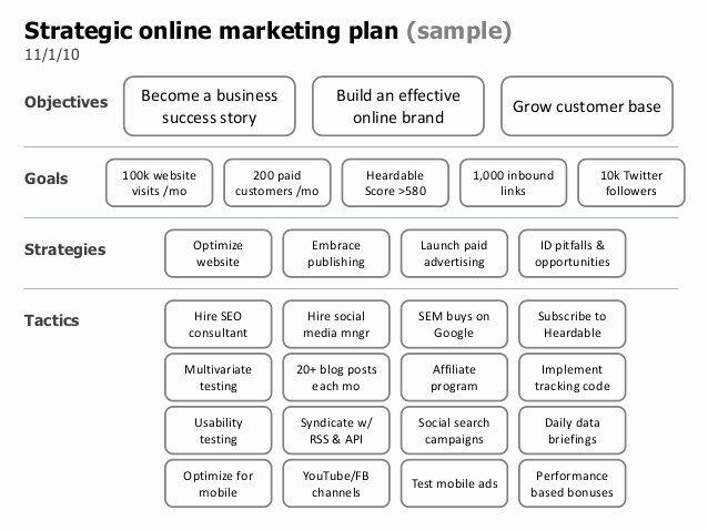Restaurant Marketing Plan Template Inspirational Developing A Marketing Plan For A Re Marketing Strategy Template Marketing Plan Template Marketing Plan Sample