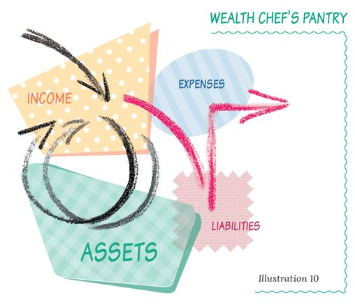 This is the Wealth Chef's money flow you are after.