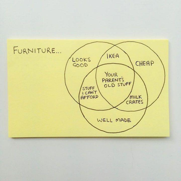 Post-it note - Furniture purchase logic - Imgur
