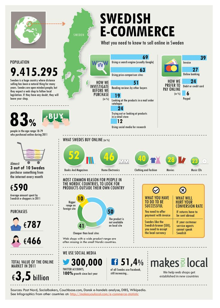 Sweden ecommerce statistics. Swedish do's and dont's.   Prepared by MakesYouLocal.com