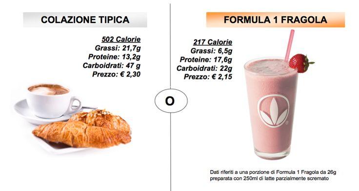 La colazione equilibrata è un mix di proteine, carboidrati, vitamine, minerali e…