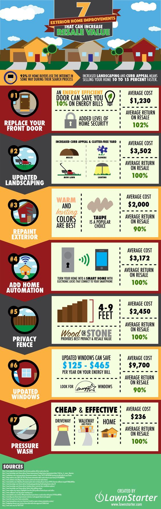 Buying your first home together reco website - 7 Exterior Home Improvements That Increase Resale Value