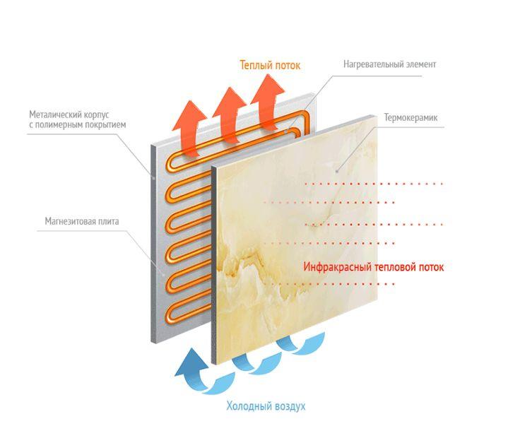 КАК РАБОТАЕТ КЕРАМИЧЕСКАЯ ЭЛЕКТРОПАНЕЛЬ  Термопанель объединила два вида обогрева: инфракрасный с длинными теплыми волнами и конвекционный, что позволяет равномерно прогревать помещение и сохранять комфортный микроклимат. Применение письмо из магнезита в моделях профессиональной серии, позволило достичь максимальной передачи тепловых волн через керамическую поверхность, улучшив качество и экологичность нашего обогревателя.