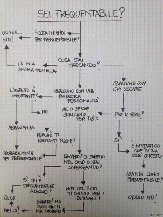 Questo diagramma di flusso stabilirà se sei frequentabile
