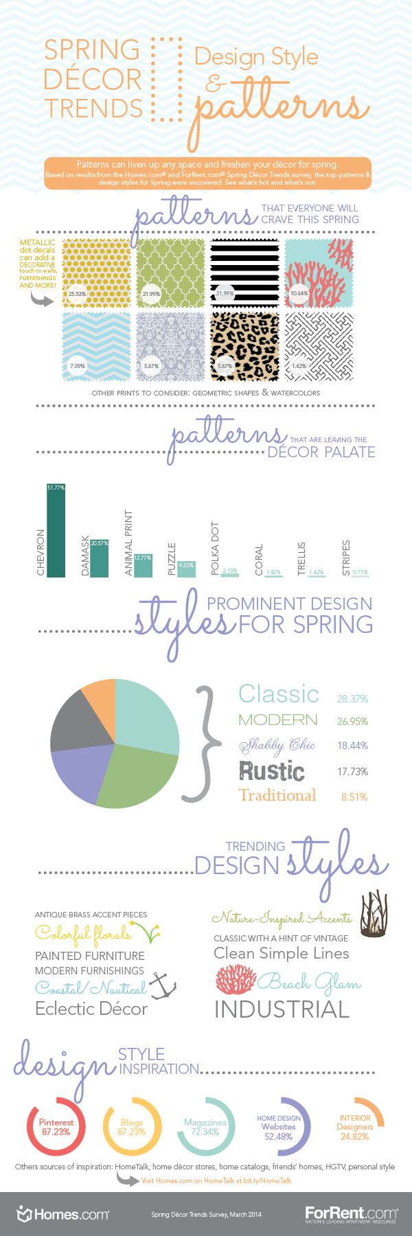 Which #HomeDecor patterns are hot for spring? Find out with this great #infographic and get going: