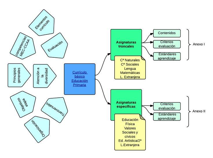 Nuevo currículo básico LOMCE de Educación Primaria | preparatusoposiciones.es