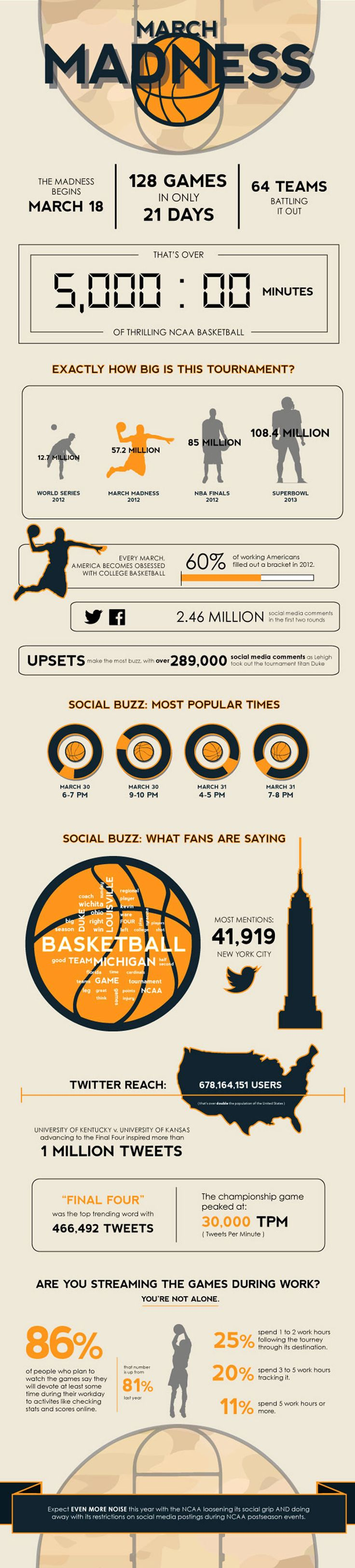 March Madness By the Numbers Infographic. Topic: college basketball