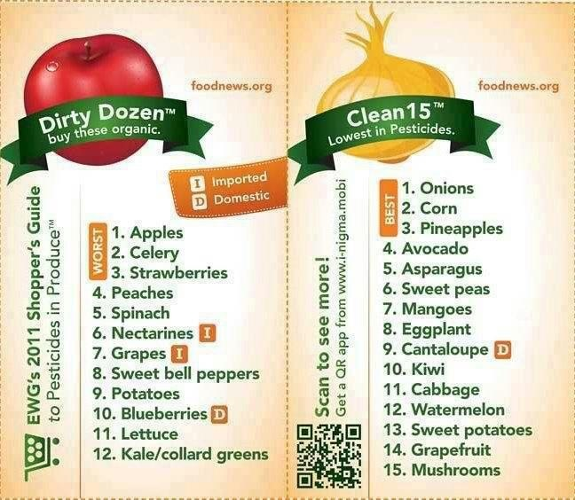 EWG Shoppers Guide to Pesticides in Produce                   Foodnew.org