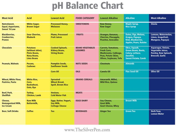 PH Balance Chart ~   Diet is probably the most important factor that we can actively engage to balance our natural pH.  A good (ideal) rule of thumb is the 70/30 rule, 70% alkaline forming foods and 30% acid forming foods. Below is a table to help guide your eating choices.