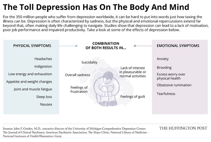a description of depression as a disease that afflicts the human psyche Childhood depression research depression is a disease that afflicts the human psyche in such a way that the afflicted tends to act and react abnormally toward.