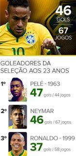 Blog Esportivo do Suíço: Neymar está a dois gols de superar Pelé aos 23 anos atuando pela Seleção