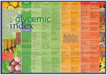 glycemic index chart - Google Search