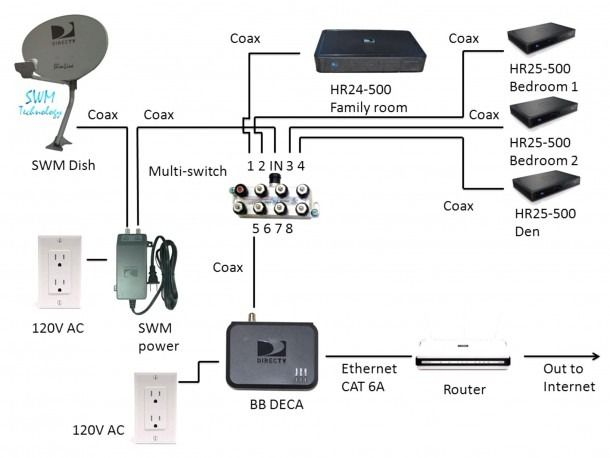 direct tv wiring diagram  home theater wiring directv