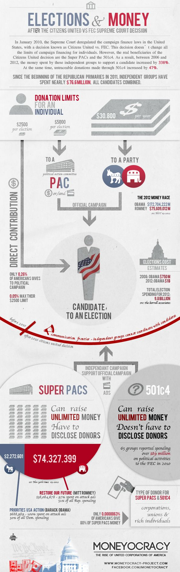 Elections and money shows what the campaign donations limits are during the 2012 Presidential race in the United States.