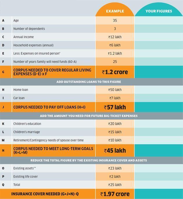 21 Whole Life Insurance Vs Term Insurance Worksheet Whole Life