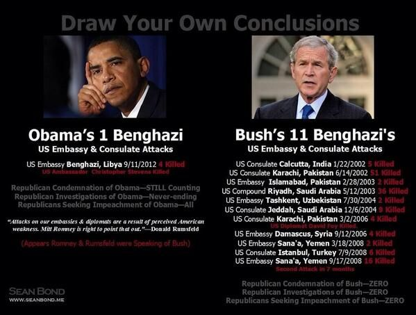 Republicans promised to #NeverForget #Benghazi, but they can't seem to remember the 11 embassy attacks under Bush!