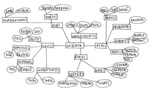 myslenkova_mapa_fisher