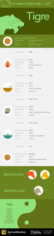 Principais características do signo do zodíaco chinês do Tigre, terceiro animal do horóscopo chinês. Obtenha o aplicativo KarmaWeather, disponível gratuitamente na App Store