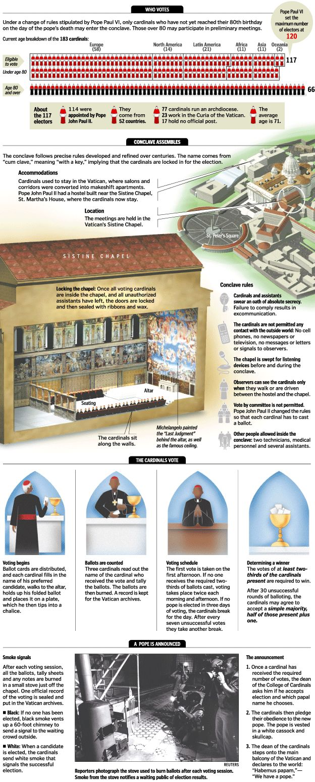 How a Pope Is Elected (large graphic)