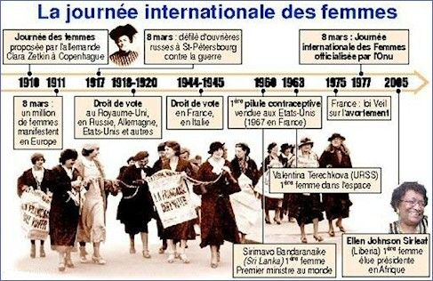 Parcours historique de la Journée de la Femme