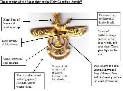 Ancient Persian Symbols. The religion of the ancient Persians (Religion Spectacular)