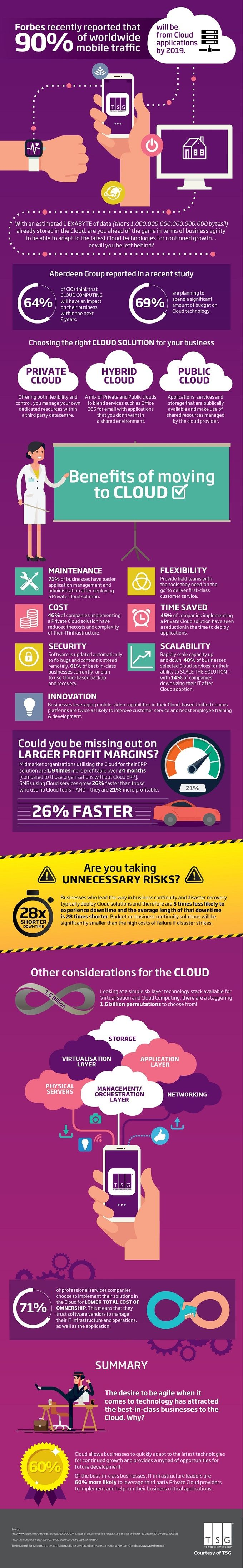 Why switch to the #cloud? See the benefits of #cloudcomputing [Inforgraphic]