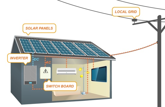 How to Hook Up a Solar Panel System Living of the Grid