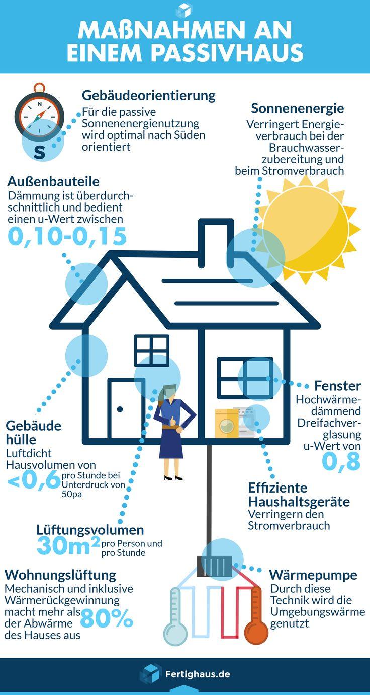 Was Macht Eigentlich Ein Passivhaus Zu Einem Passiven Haus? In Unserer  Inforgrafik Findet Ihr Die Vorraussetzungen, Die Erfüllt Sein Müssen, ...