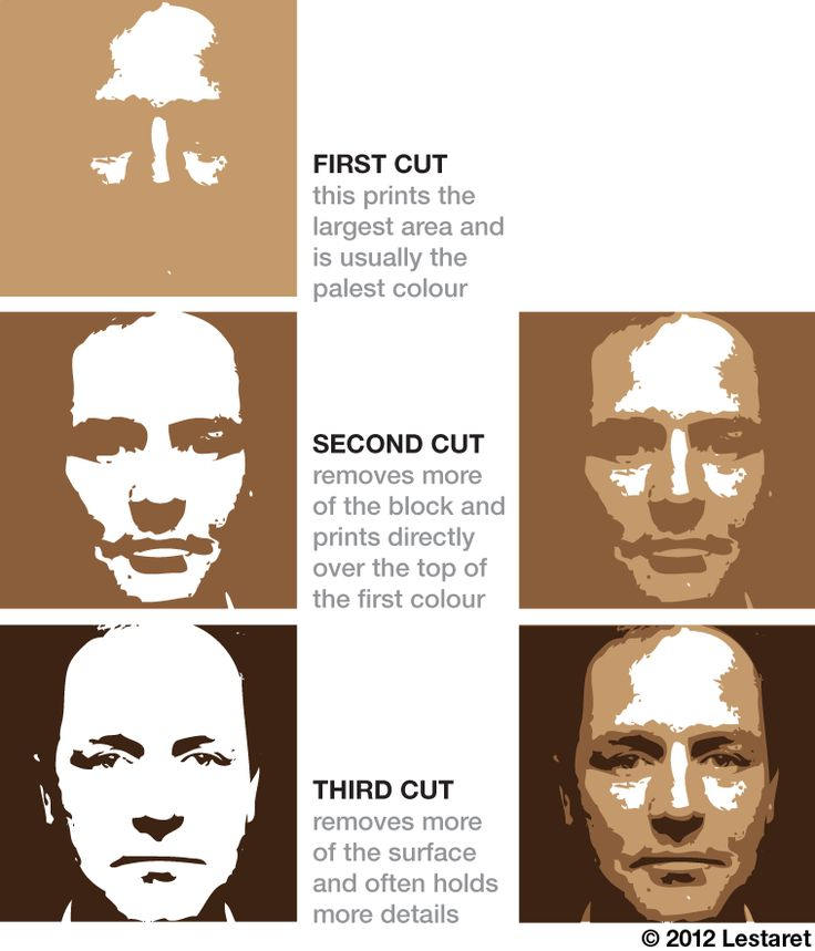 """reduction print process"" Very clear explanation and images for this process. You always start with the lightest color first and then print the darker colors on top. Can create this with a woodblock print and slowly carve out wood for each layer. Students should print a few copies so they can select the best image from the set to display or submit for grading."