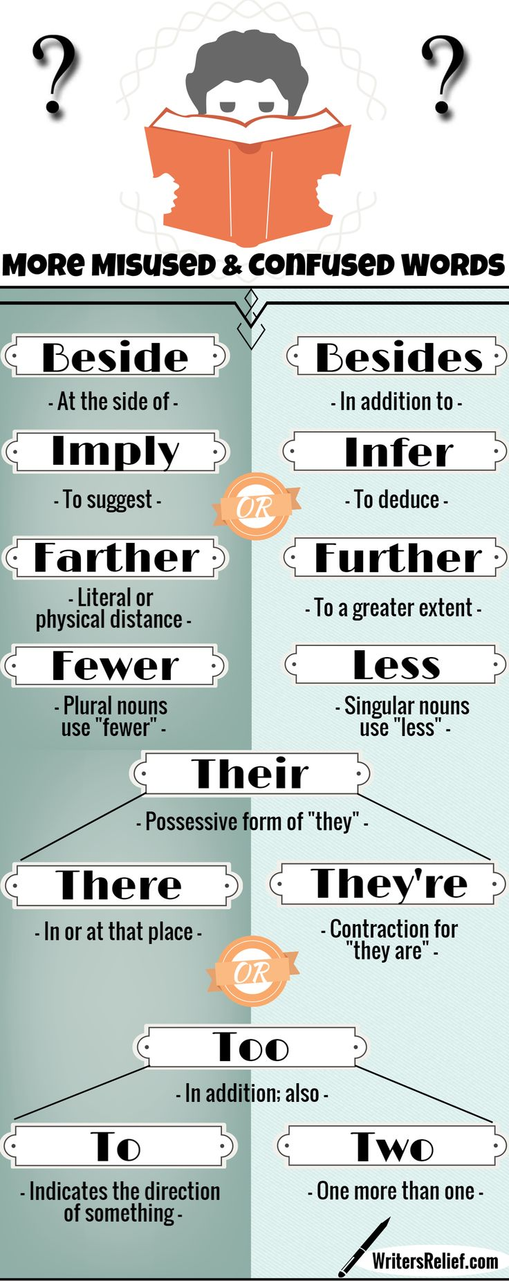 474 best English: Lessons images on Pinterest | English classroom ...