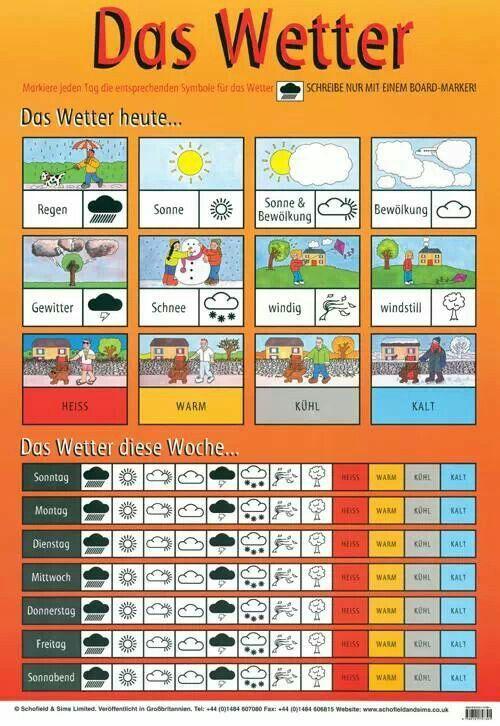 Das #Wetter auf #Deutsch