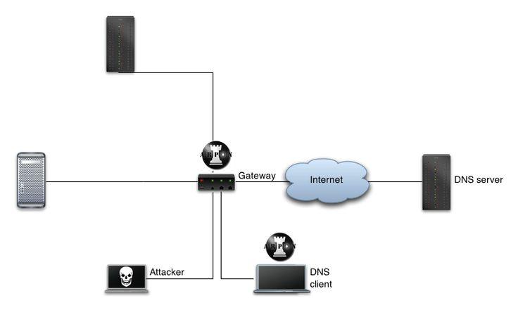 Guru de la informática: Monitorizar cache ARP para detectar intrusiones y ...
