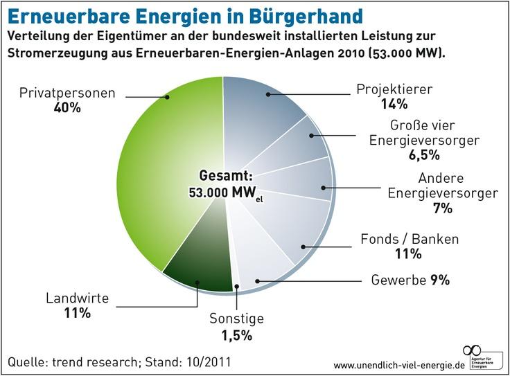 Energiewende - aber Richtig!