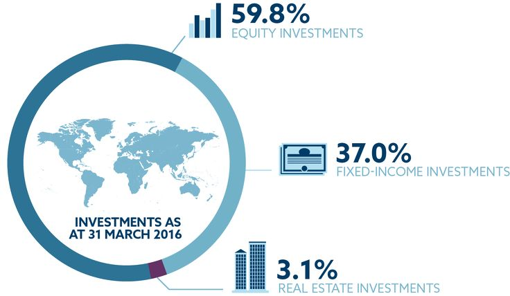 A Project I worked at:  NBIM, I was Project Manager for introducing a new IT platform for NBIM's portfolio management system. NBIM: Norwegian Bank Investment Management.